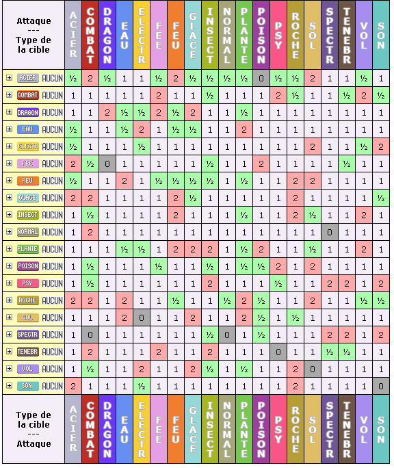 Table type pokemon pokemon type table images pokemon for Table type pokemon